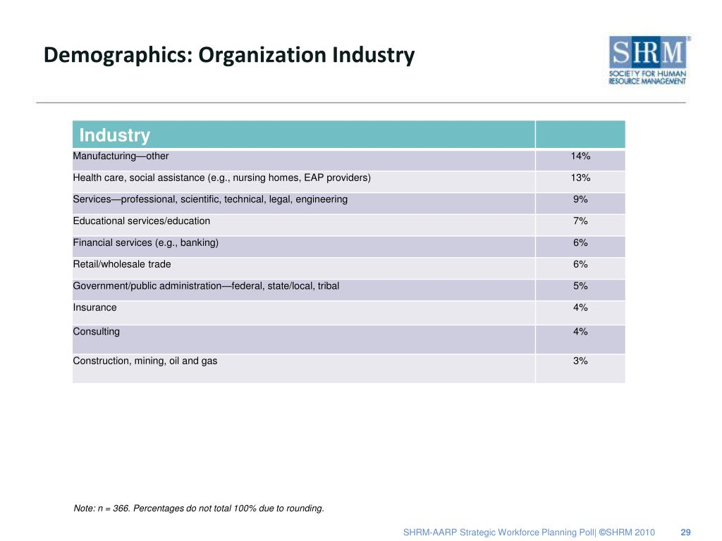 Demographics: Organization Industry