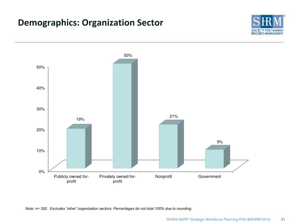 Demographics: Organization Sector