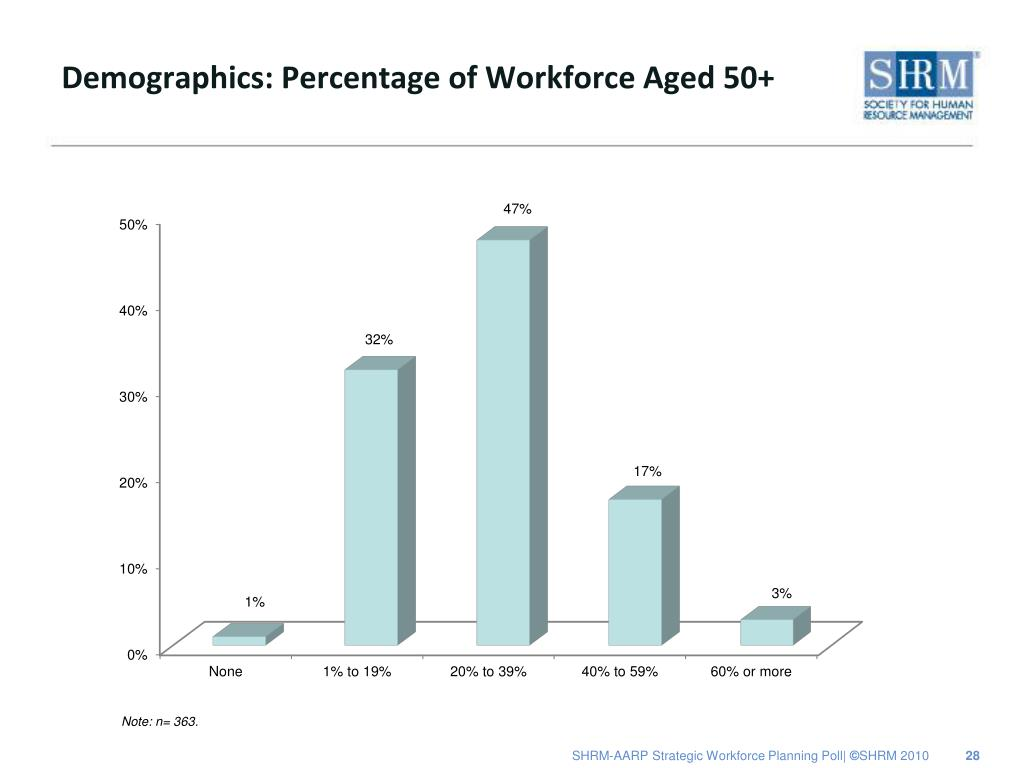 Demographics: Percentage of Workforce Aged 50+