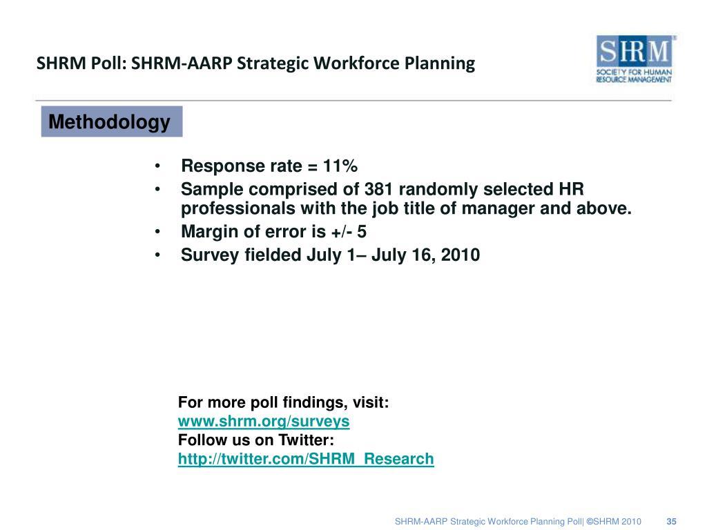 SHRM Poll