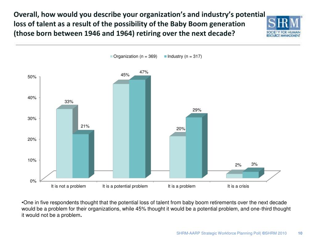 Overall, how would you describe your organization's and industry's potential loss of talent as a result of the possibility of the Baby Boom generation (those born between 1946 and 1964) retiring over the next decade?