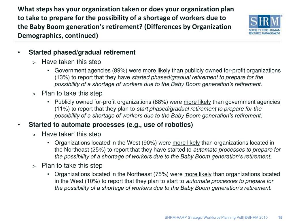 What steps has your organization taken or does your organization plan to take to prepare for the possibility of a shortage of workers due to the Baby Boom generation's retirement? (Differences by Organization Demographics, continued)