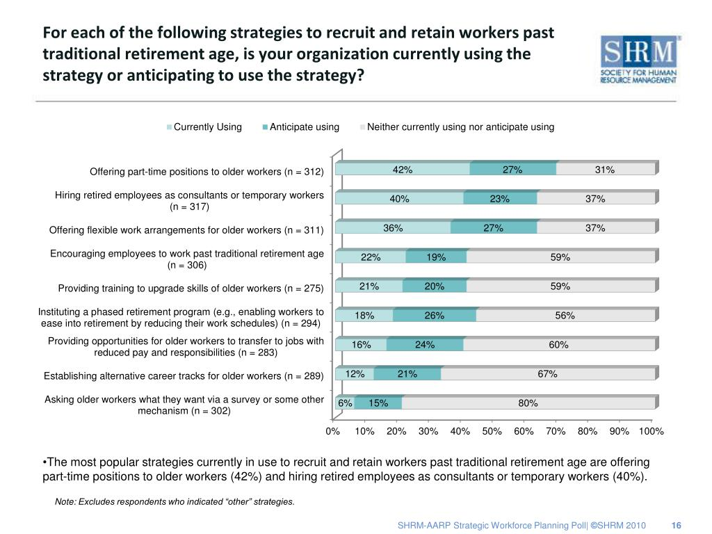 For each of the following strategies to recruit and retain workers past traditional retirement age, is your organization currently using the strategy or anticipating to use the strategy?