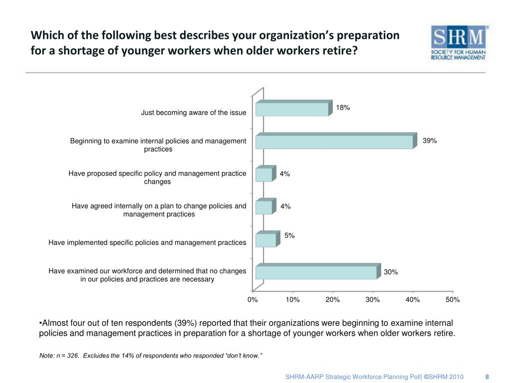 Which of the following best describes your organization's preparation for a shortage of younger workers when older workers retire?