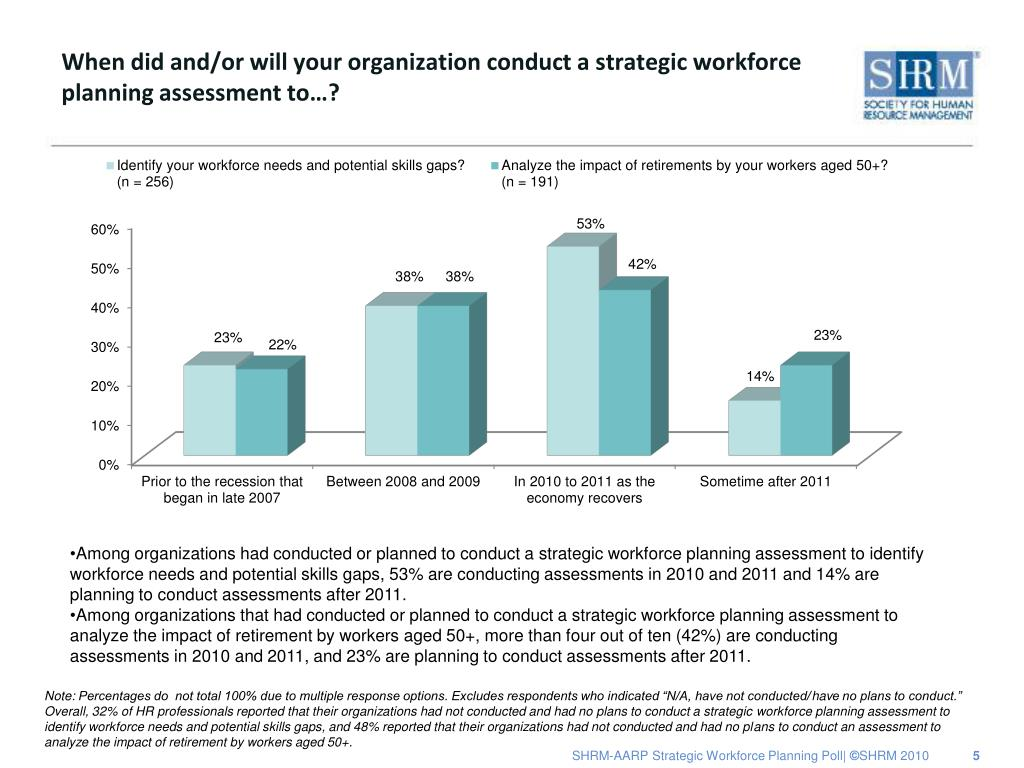 When did and/or will your organization conduct a strategic workforce planning assessment to…?