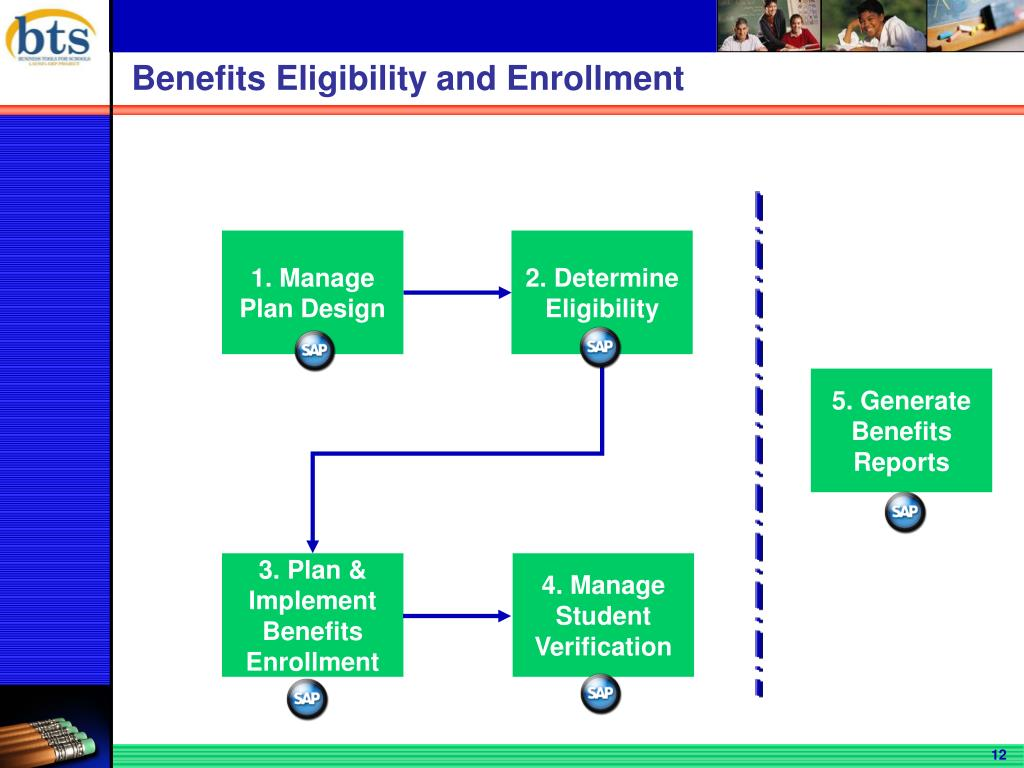 Benefits Eligibility and Enrollment