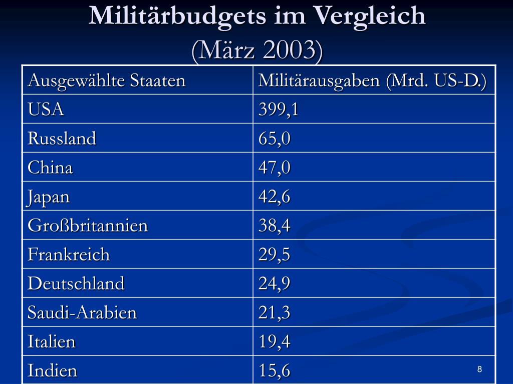 Militärbudgets im Vergleich