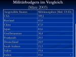 milit rbudgets im vergleich m rz 2003