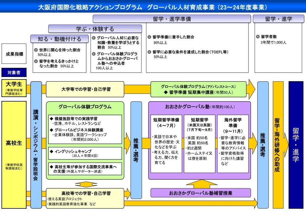 大阪府国際化戦略アクションプログラム グローバル人材育成事業 (