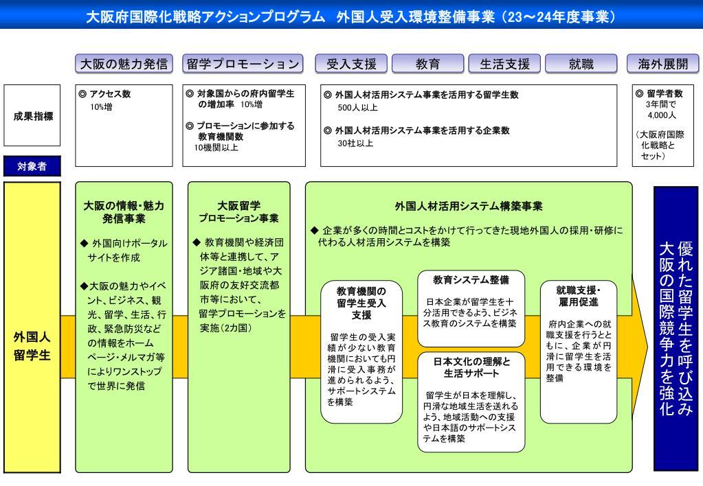 大阪府国際化戦略アクションプログラム 外国人受入環境整備事業 (