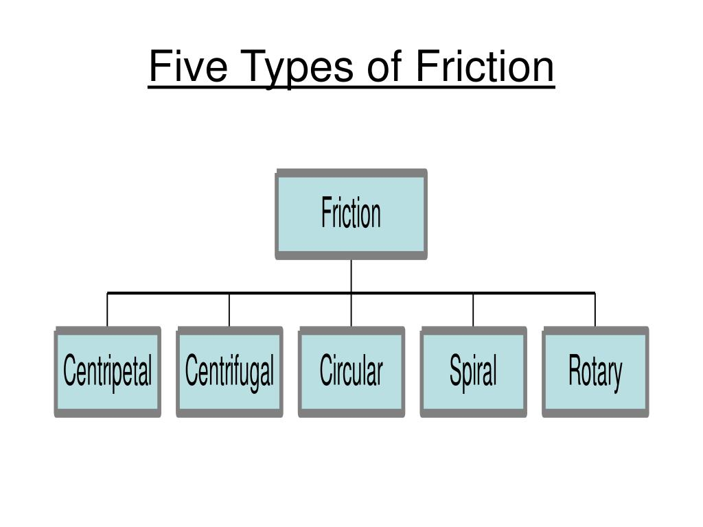 Five Types of Friction