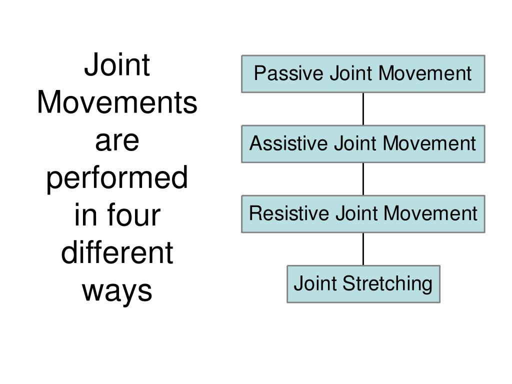 Joint Movements are performed in four different ways