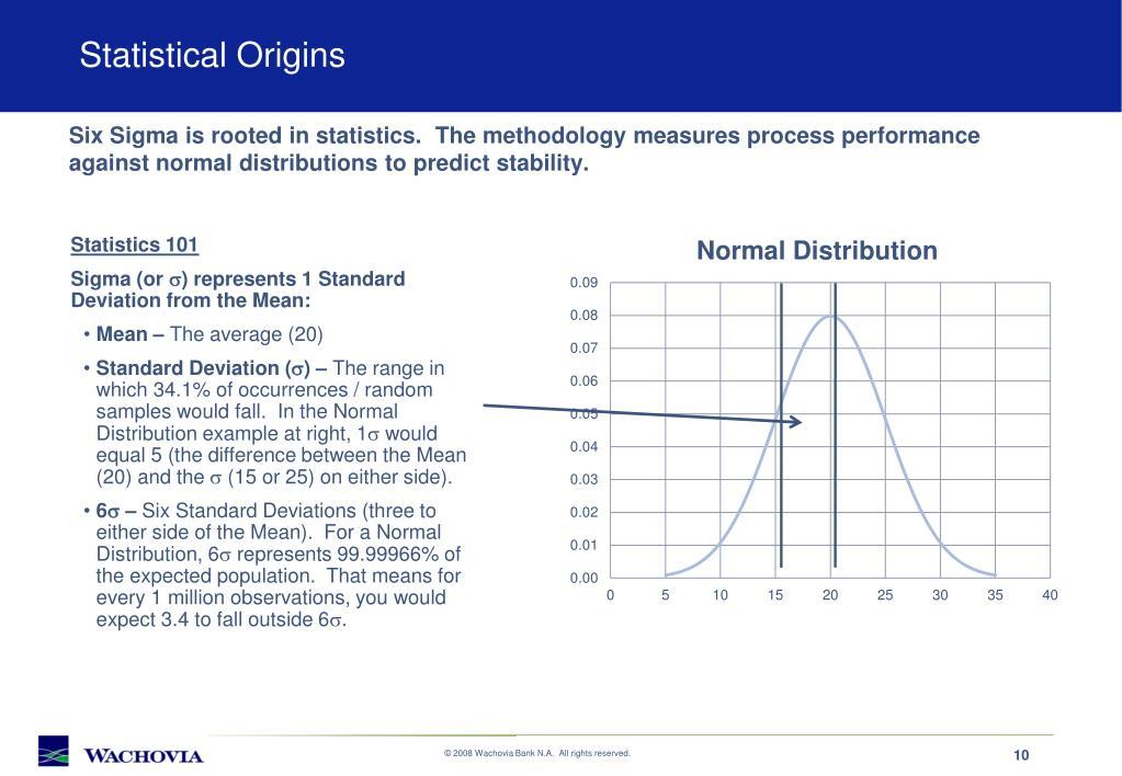 Statistical Origins