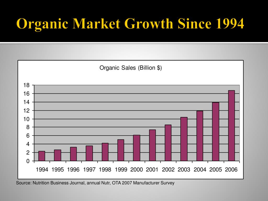 Organic Market Growth Since 1994