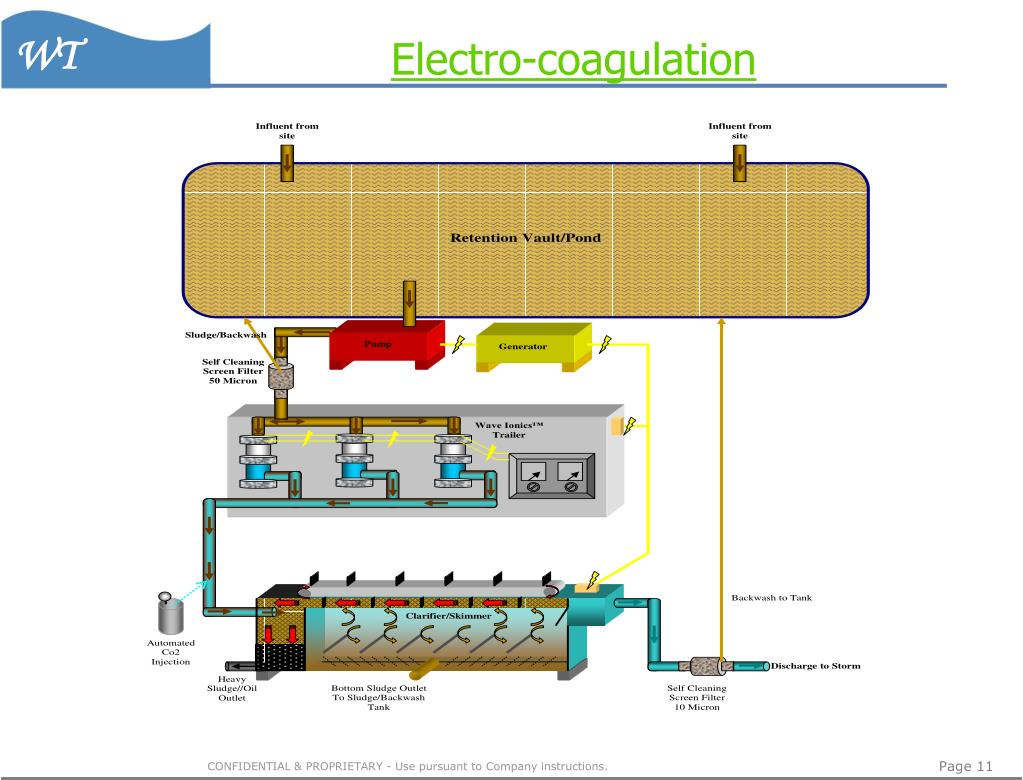 Electro-coagulation