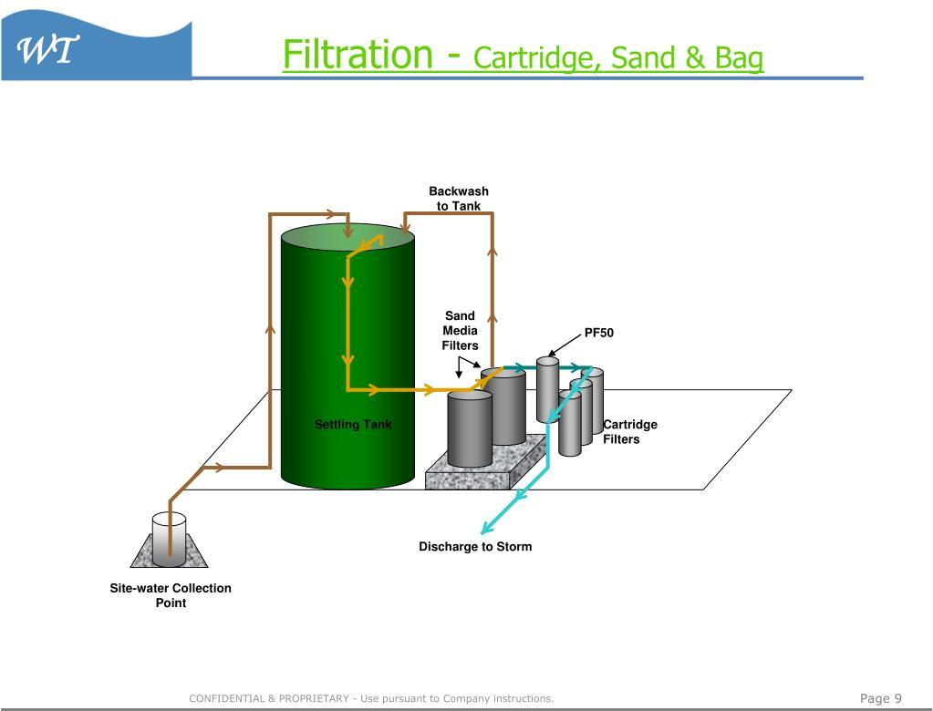 Filtration -