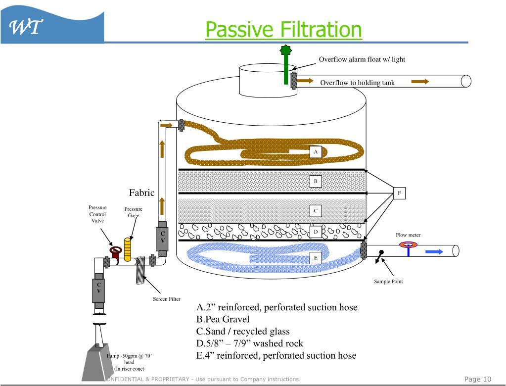Passive Filtration