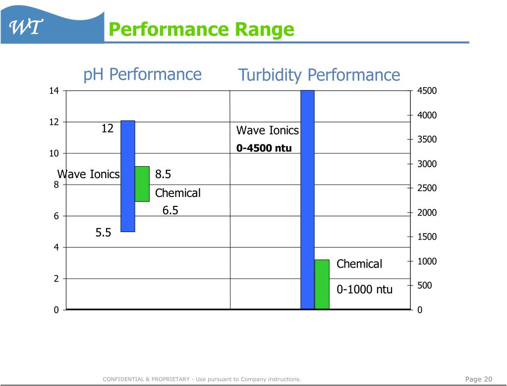 Performance Range