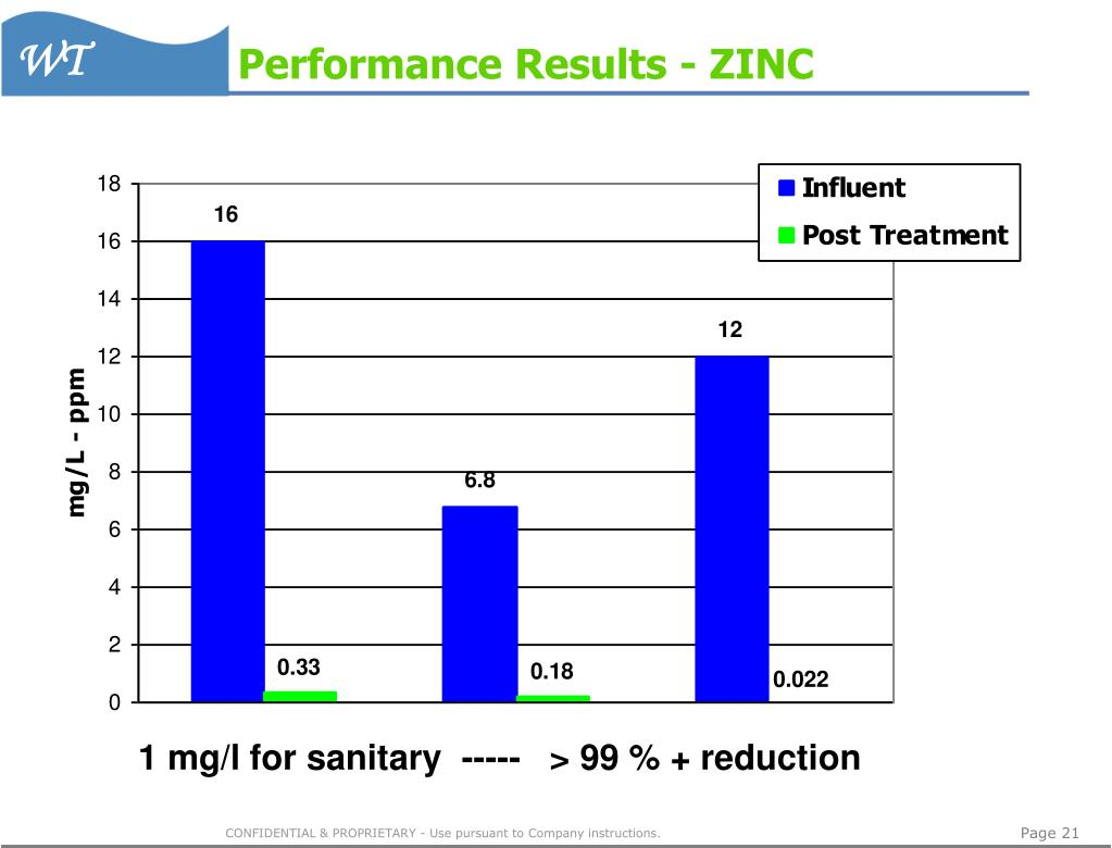 Performance Results - ZINC