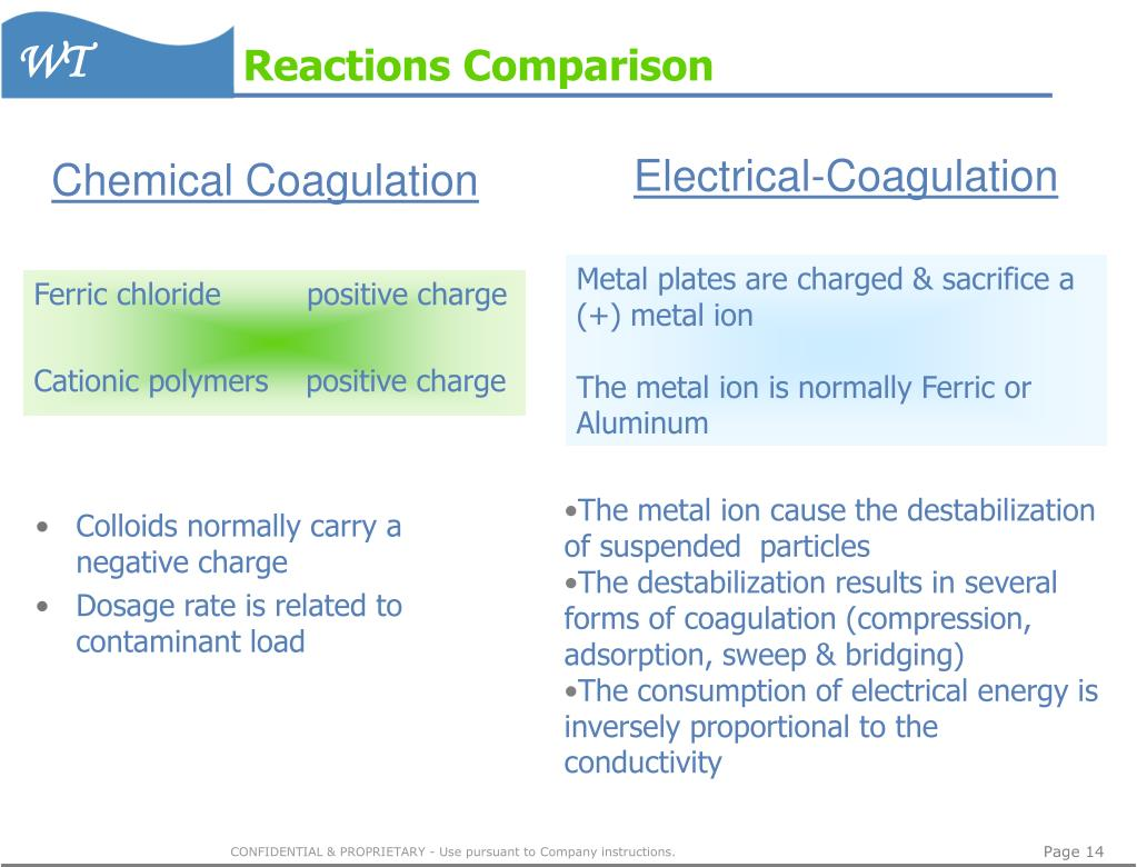 Reactions Comparison