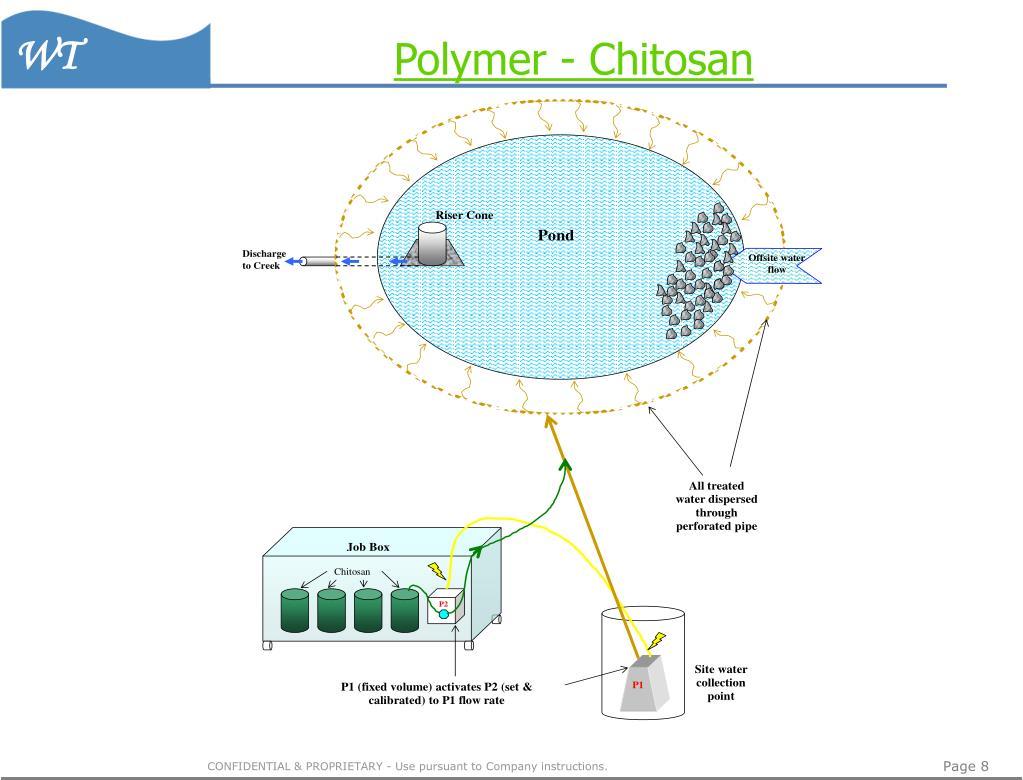 Polymer - Chitosan