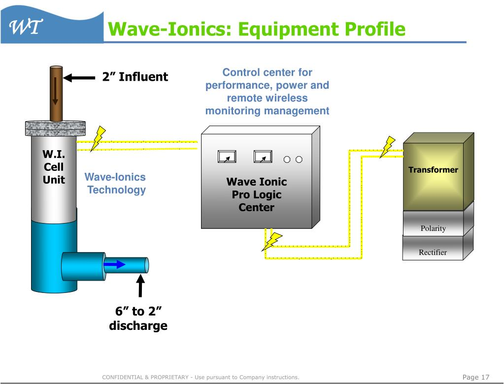 Wave-Ionics: Equipment Profile