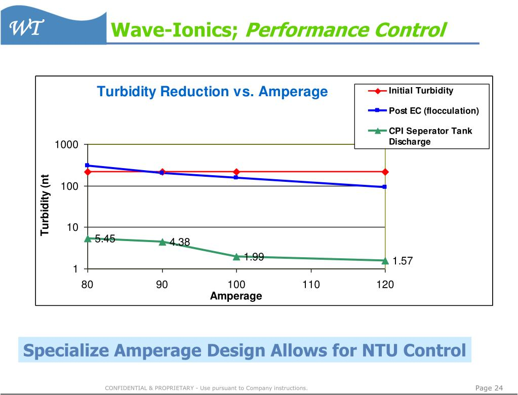 Wave-Ionics;