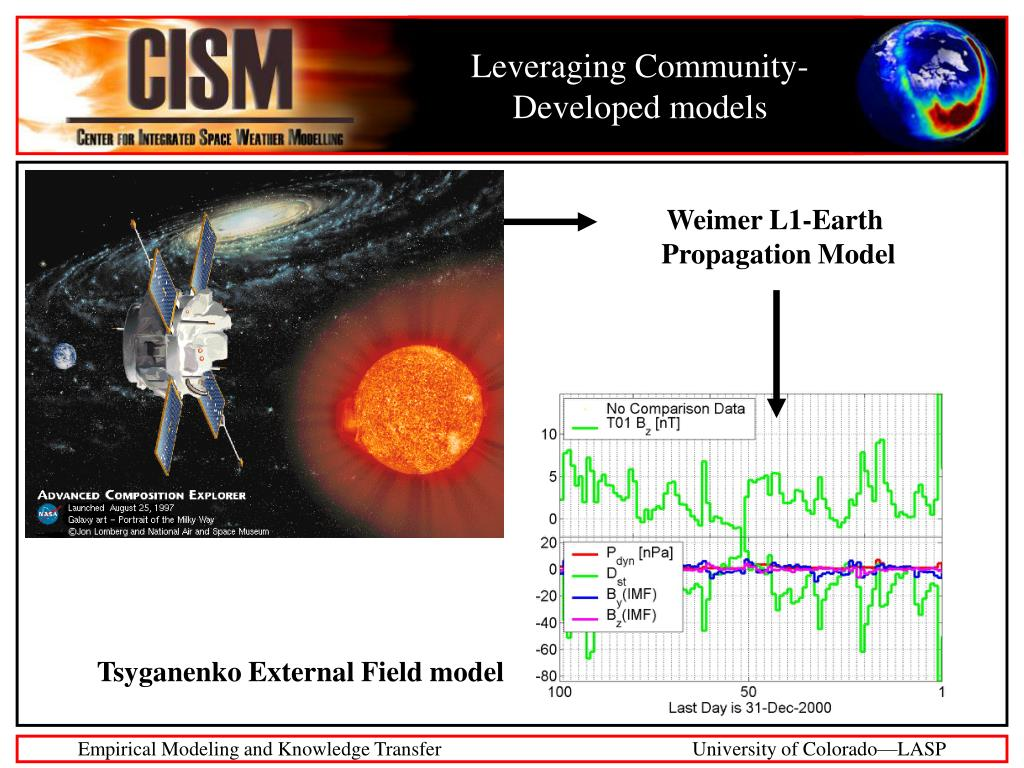 Leveraging Community-Developed models