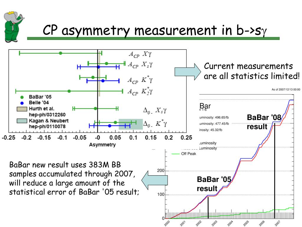 CP asymmetry measurement in