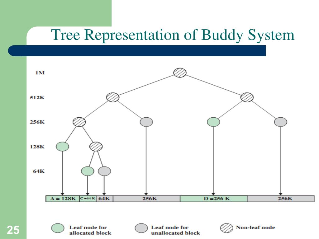 Tree Representation of Buddy System