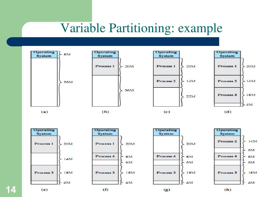 Variable Partitioning: example