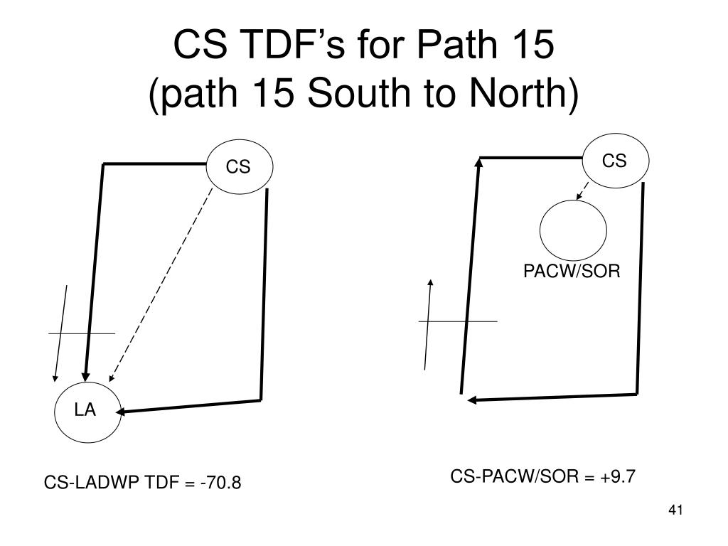 CS TDF's for Path 15