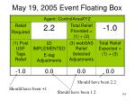 may 19 2005 event floating box