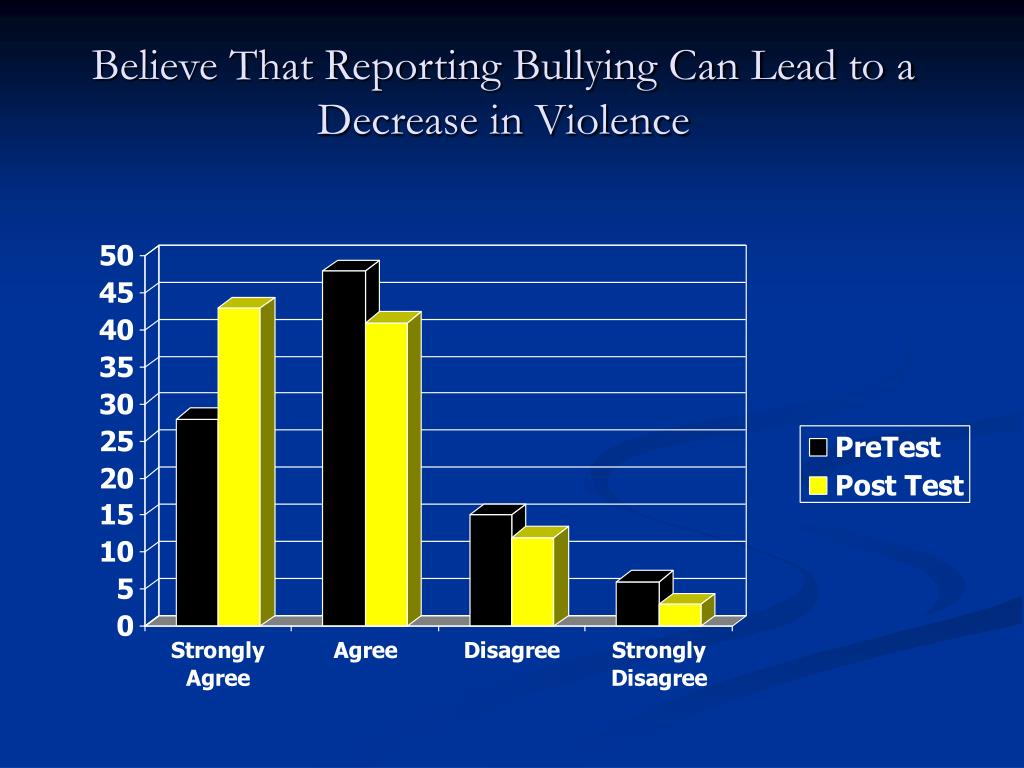 Believe That Reporting Bullying Can Lead to a Decrease in Violence