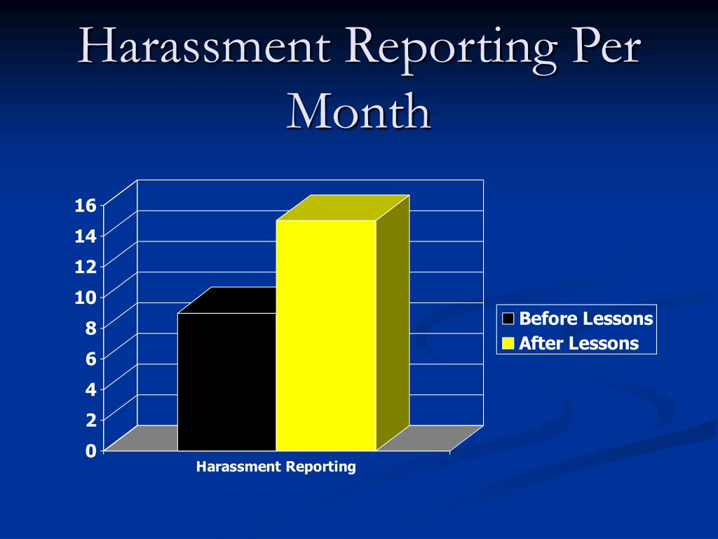 Harassment Reporting Per Month