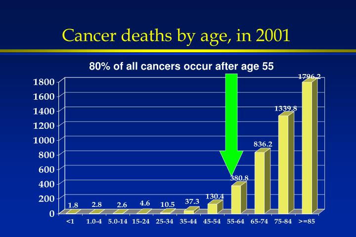 Cancer deaths by age, in 2001