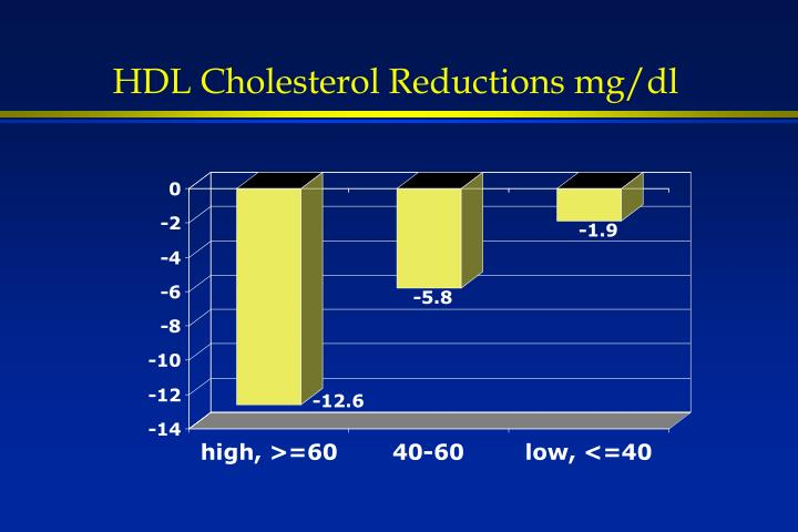 HDL Cholesterol Reductions mg/dl