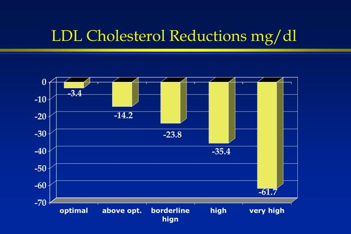 LDL Cholesterol Reductions mg/dl