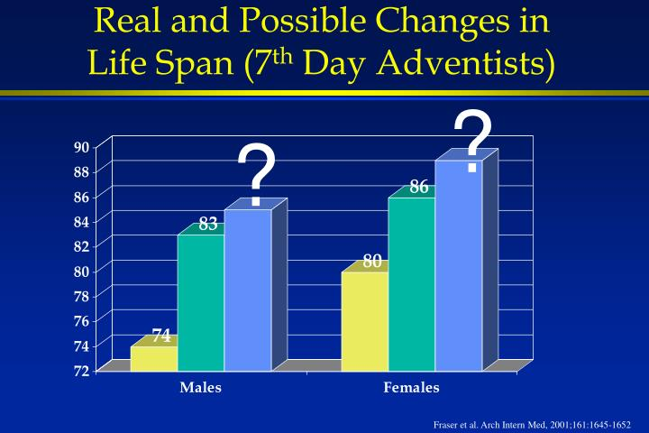 Real and Possible Changes in Life Span (7