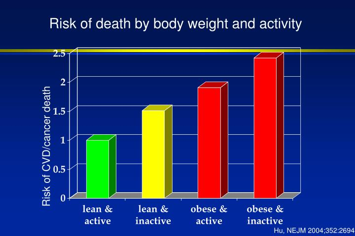 Risk of death by body weight and activity