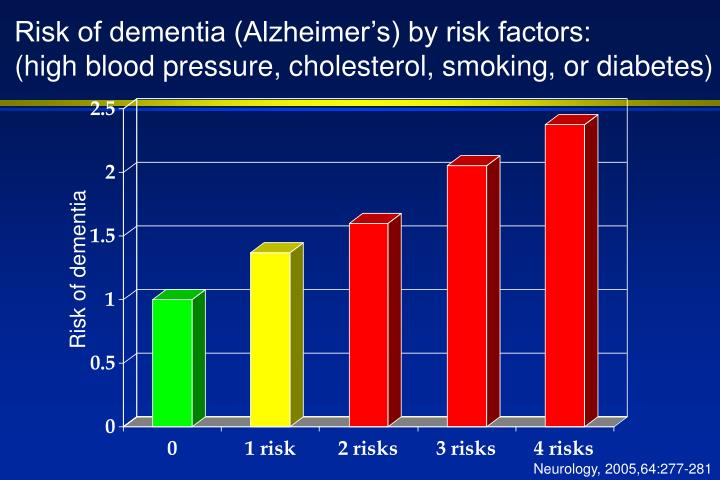 Risk of dementia (Alzheimer's) by risk factors: