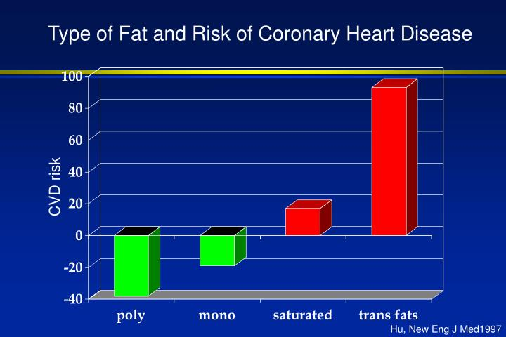 Type of Fat and Risk of Coronary Heart Disease