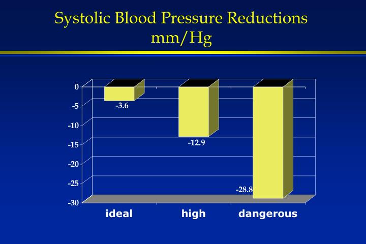 Systolic Blood Pressure Reductions mm/Hg