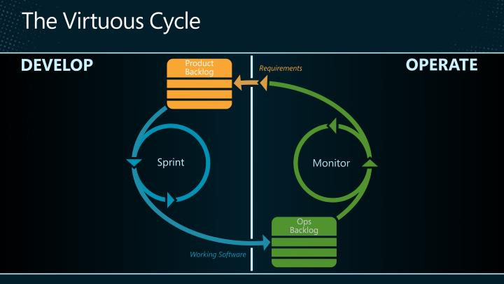 The virtuous cycle