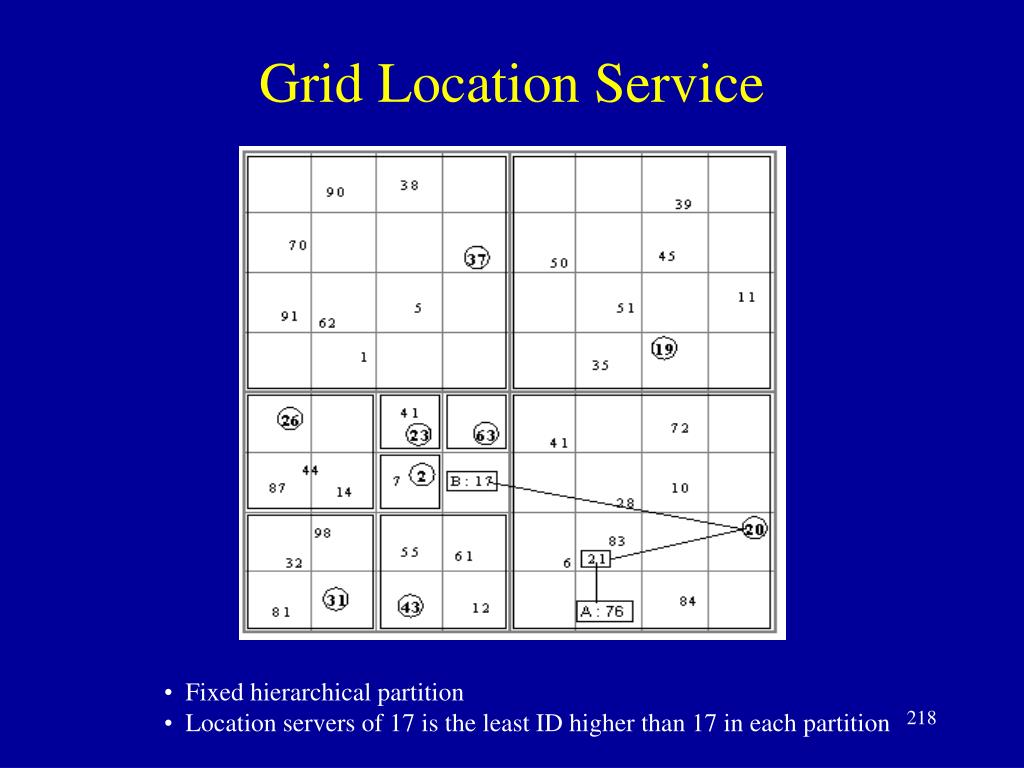 Grid Location Service