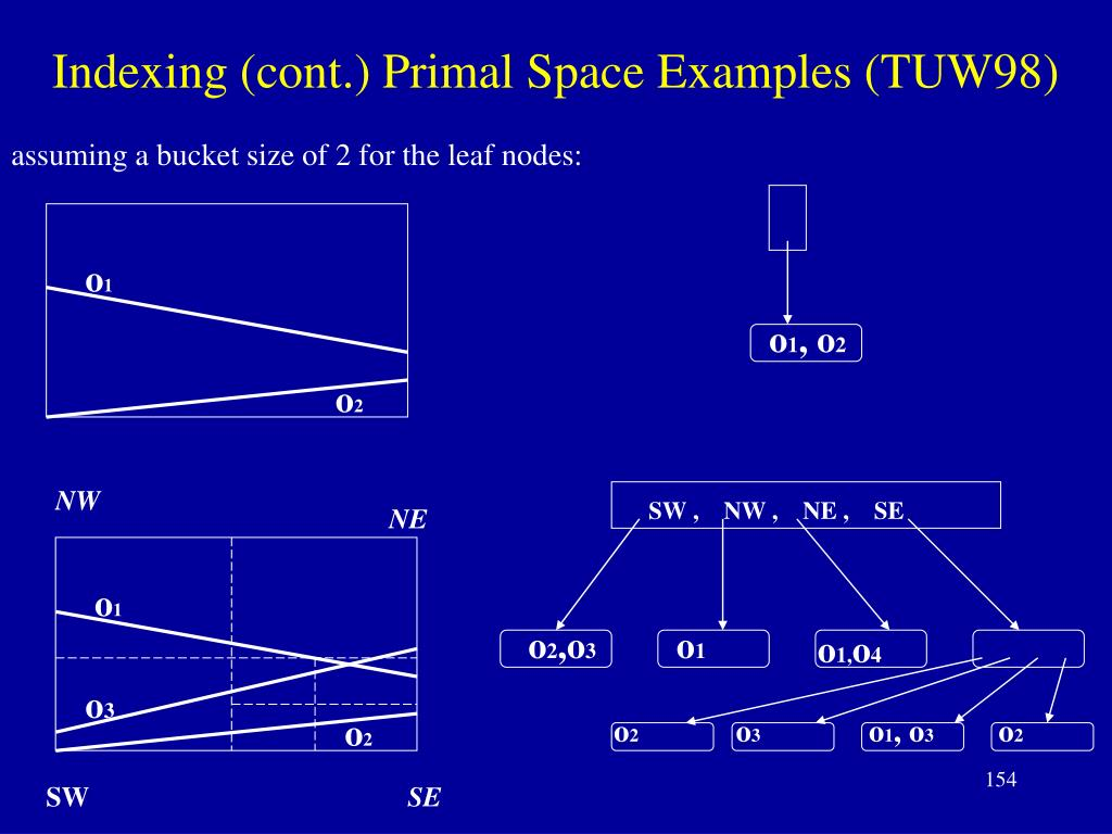 Indexing (cont.) Primal Space Examples (TUW98)