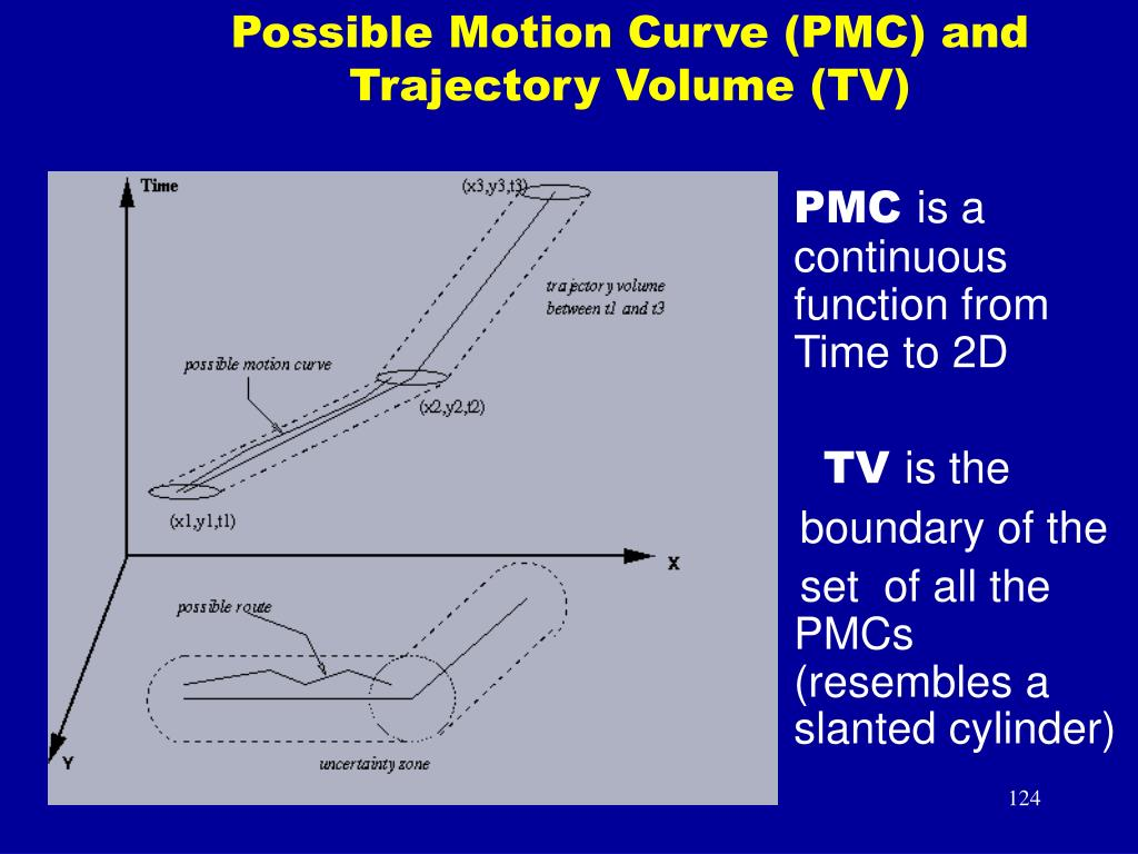 Possible Motion Curve (PMC) and Trajectory Volume (TV)