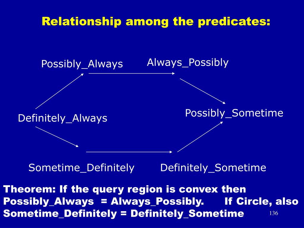 Relationship among the predicates: