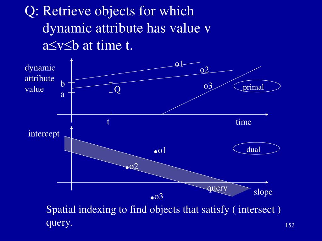 Q: Retrieve objects for which