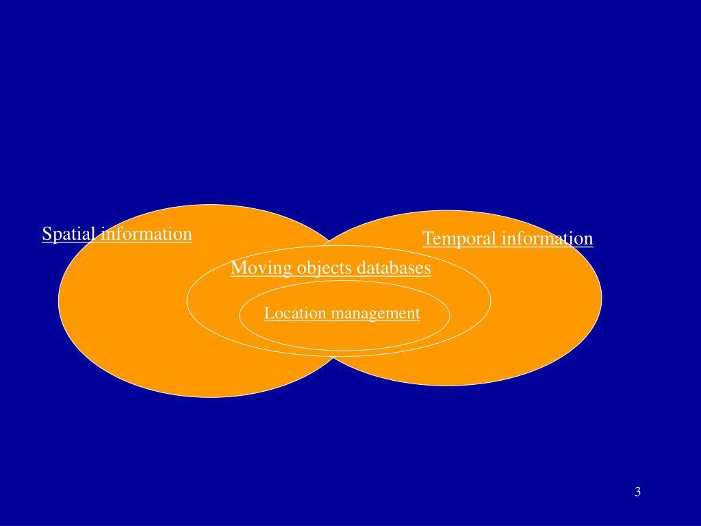 Spatial information